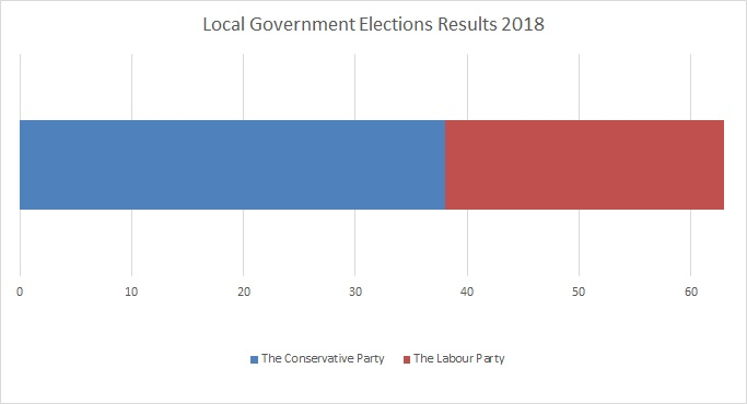 Barnet Local Government Elections Results 2018
